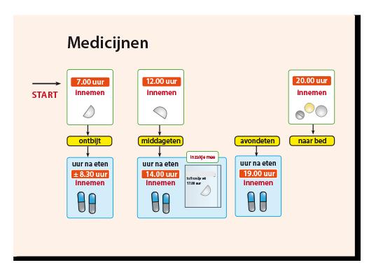 KMM-medicijnen2